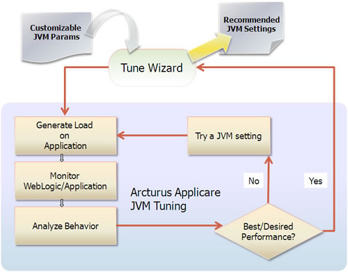 The Applicare J2EE Performance Tuning Process